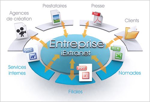 iExtranet : Solution de Partage d'informations collaborative par Oodrive
