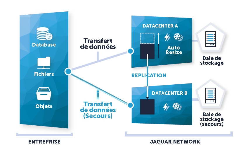 JN Ingenious Backup par Jaguar Network