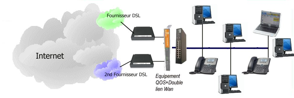 MA_SOL_DOUBLEMENT_ADSL
